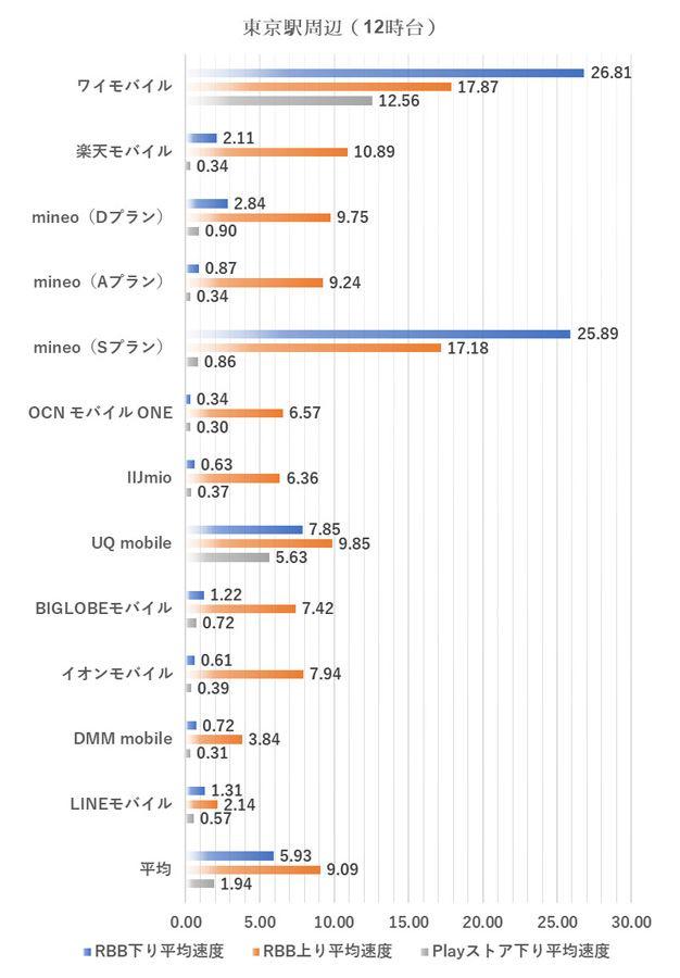 東京駅周辺における12時台の測定結果(2019年1月9日実施。単位はMbps、以下同様)