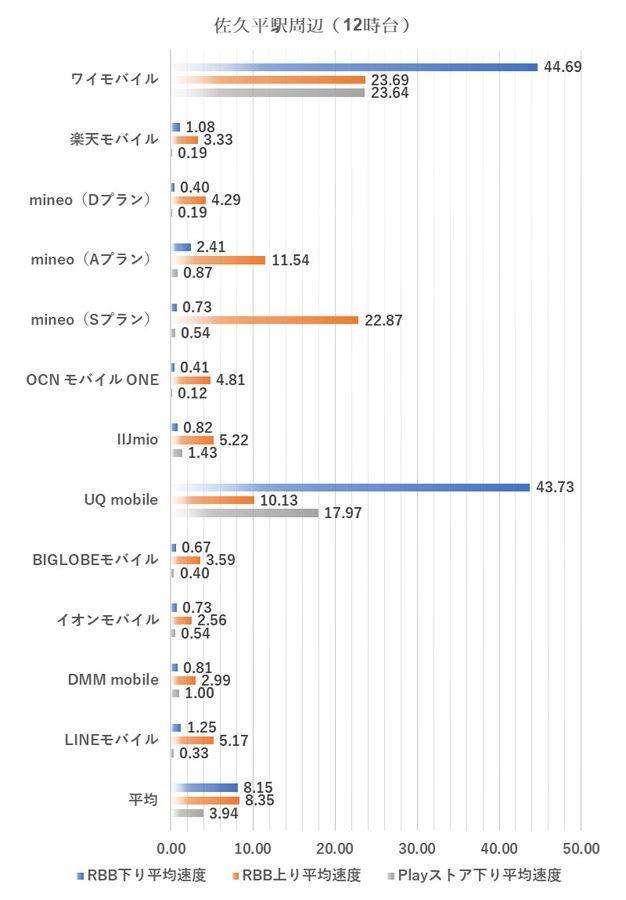 佐久平駅周辺における12時台の測定結果(2019年1月8日実施)