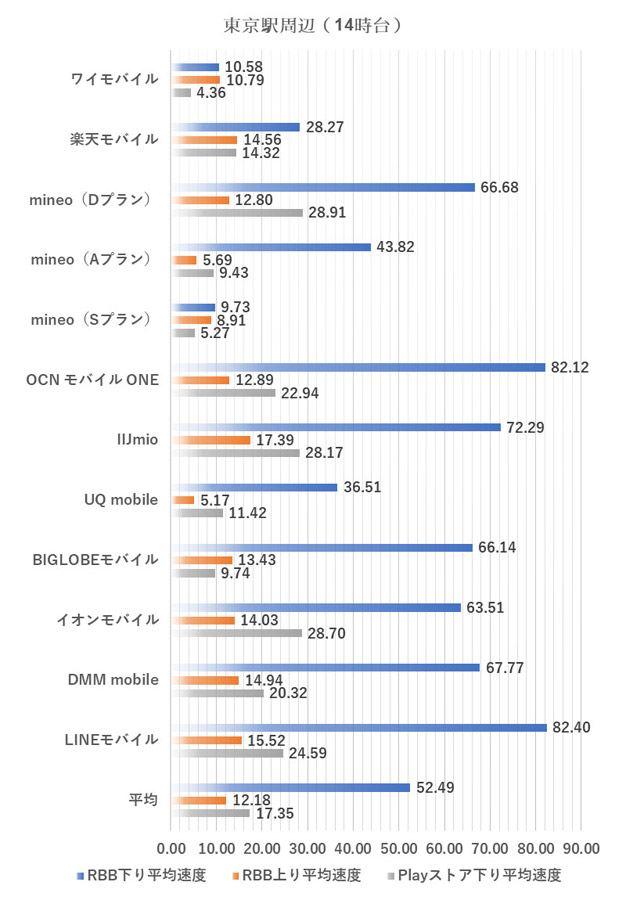 東京駅周辺における14時台の測定結果(2019年1月9日実施)