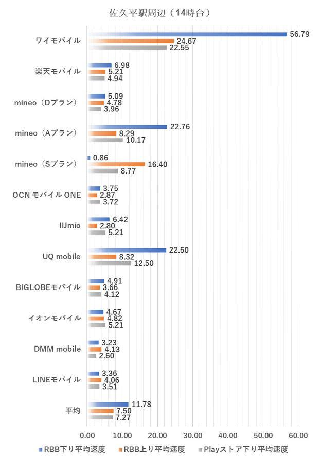 佐久平駅周辺における14時台の測定結果(2019年1月8日実施)