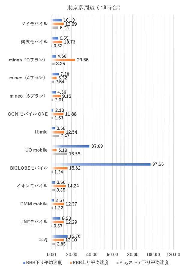 東京駅周辺における18時台の測定結果(2019年1月9日実施)