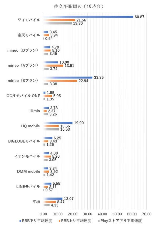 佐久平駅周辺における18時台の測定結果(2019年1月8日実施)
