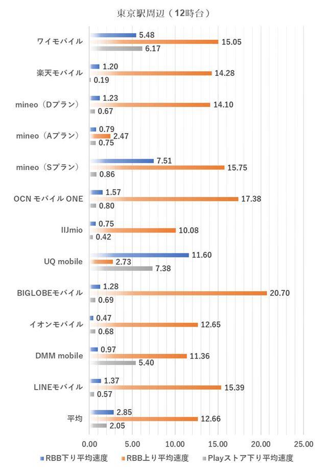 東京駅周辺における12時台の測定結果(2019年3月4日実施。単位はMbps、以下同様)