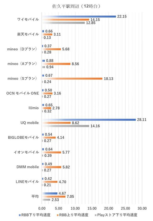 佐久平駅周辺における12時台の測定結果(2019年3月5日実施)