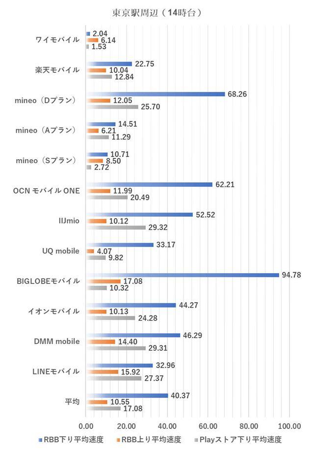 東京駅周辺における14時台の測定結果(2019年3月4日実施)