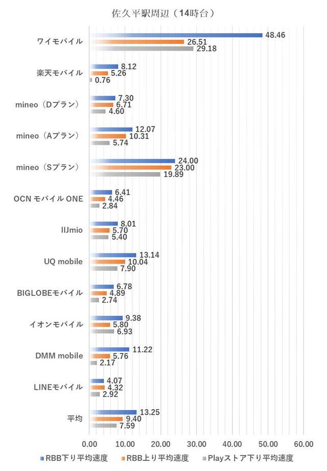佐久平駅周辺における14時台の測定結果(2019年3月5日実施)