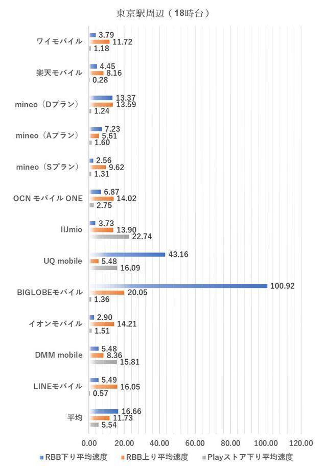 東京駅周辺における18時台の測定結果(2019年3月4日実施)