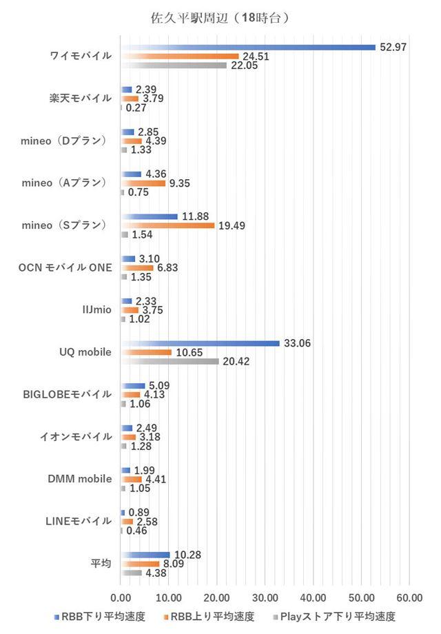 佐久平駅周辺における18時台の測定結果(2019年3月5日実施)