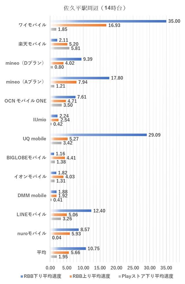 佐久平駅周辺における14時台の測定結果(2018年5月2日実施)