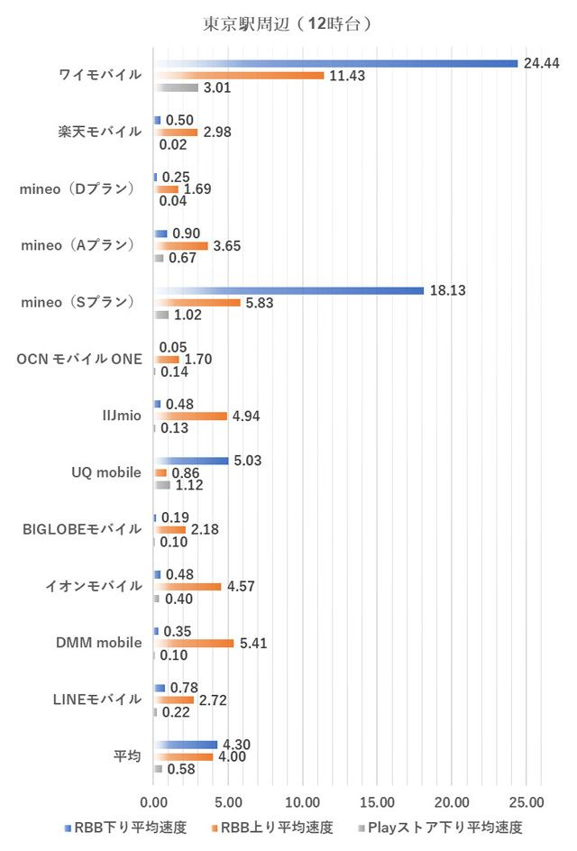 東京駅周辺における12時台の測定結果(2018年10月2日実施。単位はMbps、以下同様)