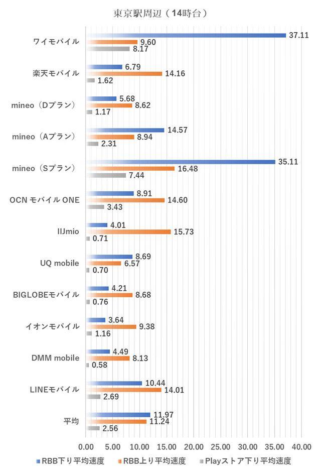 東京駅周辺における14時台の測定結果(2018年10月2日実施)