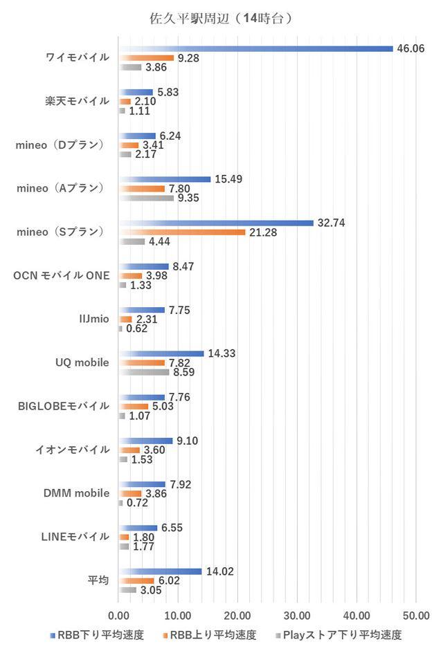 佐久平駅周辺における14時台の測定結果(2018年10月1日実施)