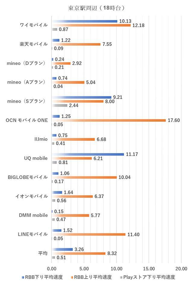 東京駅周辺における18時台の測定結果(2018年10月2日実施)