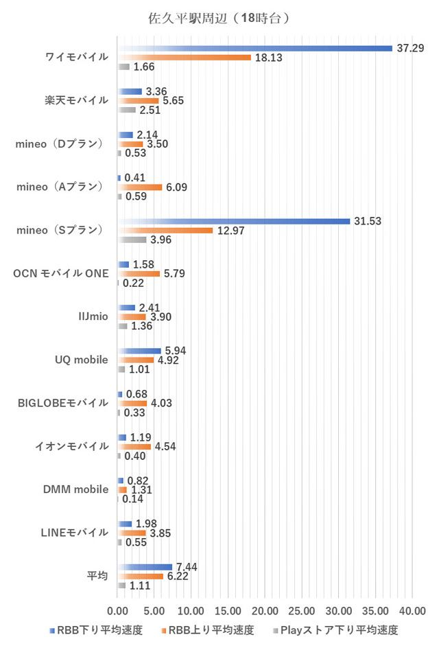 佐久平駅周辺における18時台の測定結果(2018年10月1日実施)