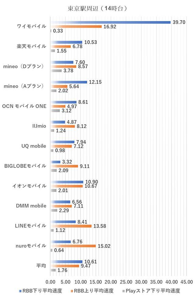 東京駅周辺における14時台の測定結果(2018年7月3日実施)