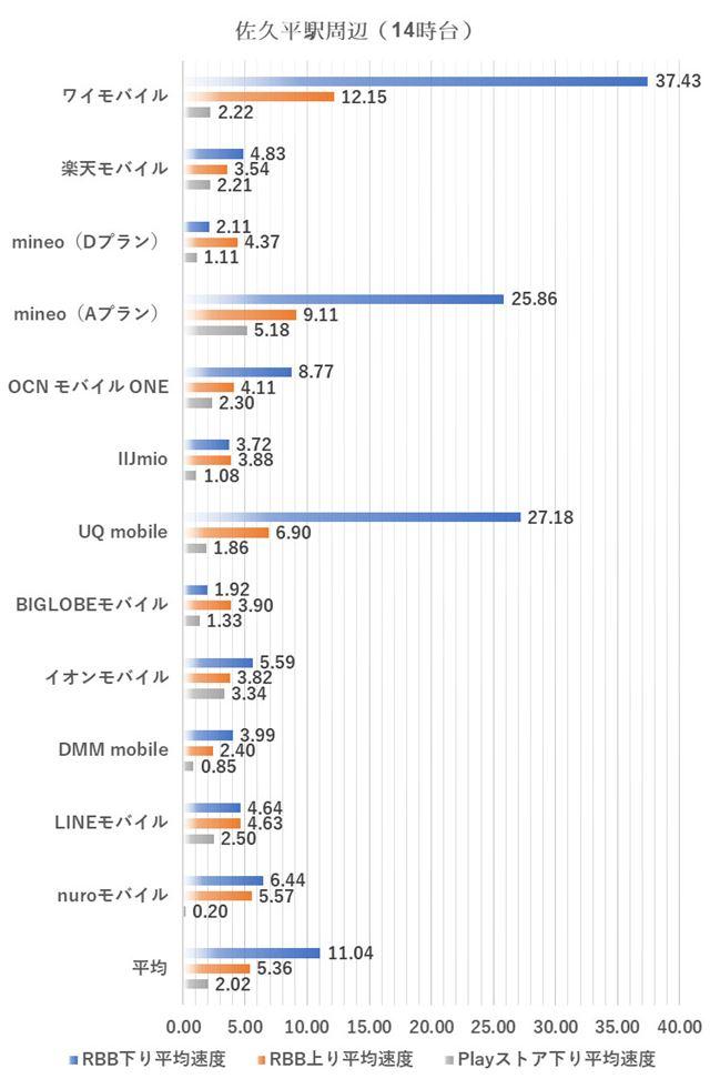 佐久平駅周辺における14時台の測定結果(2018年7月2日実施)