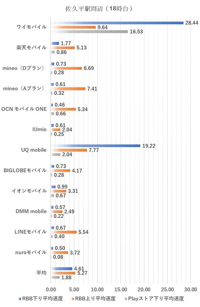 佐久平駅周辺における18時台の測定結果(2018年7月2日実施)