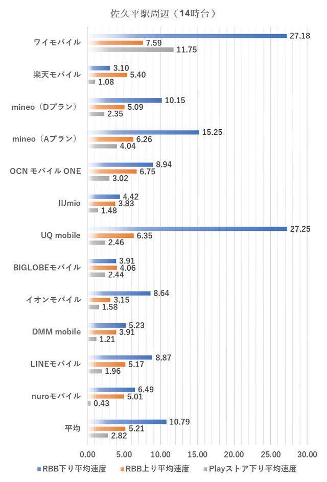佐久平駅周辺における14時台の測定結果(2018年9月3日実施)