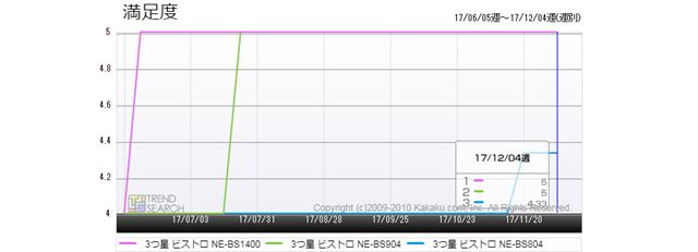 図7:「3つ星 ビストロ」シリーズ 3モデルのユーザー満足度推移(過去6か月)