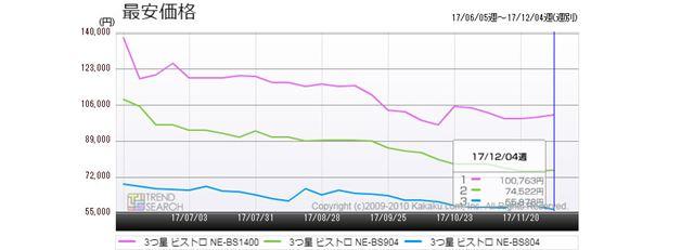 図6:「3つ星 ビストロ」シリーズ 3モデルの最安価格推移(過去6か月)