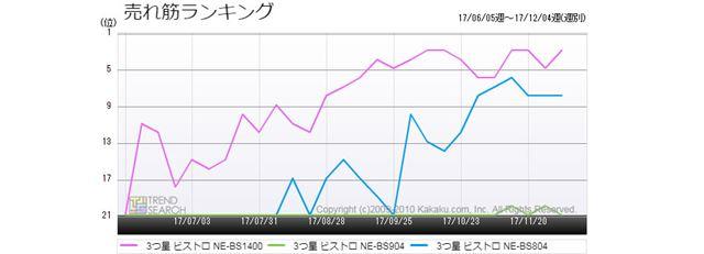 図5:「3つ星 ビストロ」シリーズ 3モデルの売れ筋ランキング推移(過去6か月)