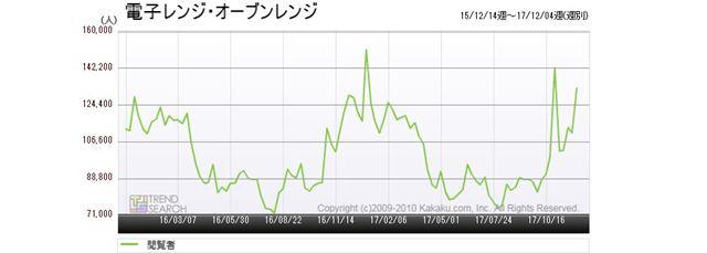 図1:「電子レンジ・オーブンレンジ」カテゴリーのアクセス数推移(過去2年間)