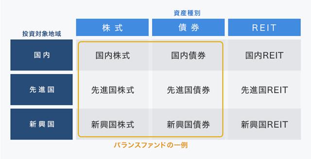 バランスファンドの一例と対象地域・資産