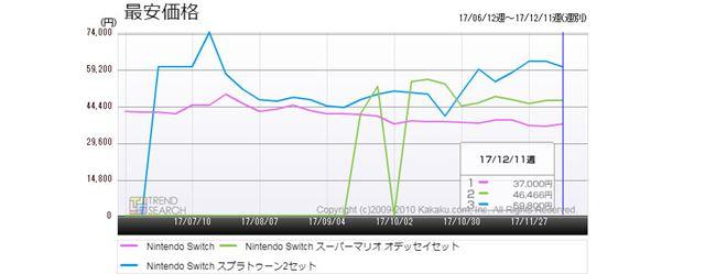 図3:「Nintendo Switch」3製品の最安価格推移(過去6か月)