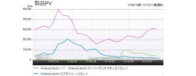図1:「Nintendo Switch」3製品のアクセス推移(過去6か月)