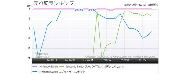 図2:「Nintendo Switch」3製品の売れ筋ランキング推移(過去6か月)