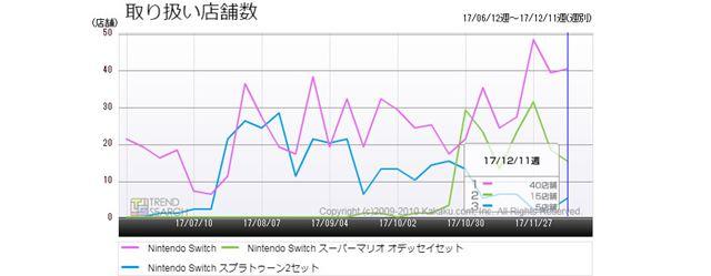 図5:「Nintendo Switch」3製品の取り扱い店舗数推移(過去6か月)