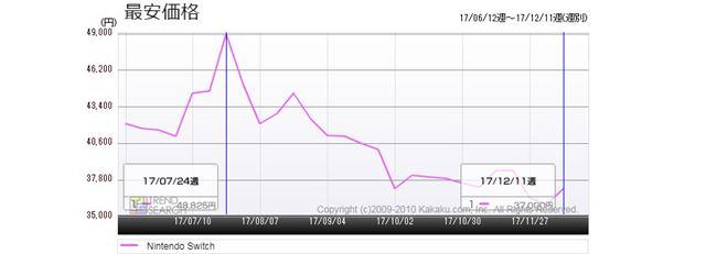 図4:「Nintendo Switch」の最安価格推移(過去6か月)