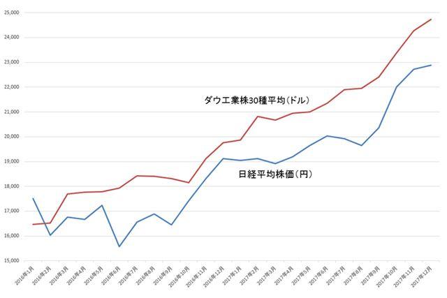 日経平均株価とダウ工業株30種平均の推移(月末値)