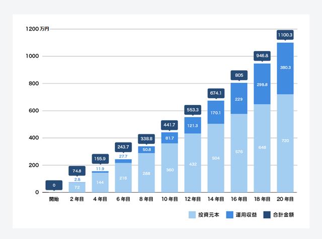 毎月3万円積み立て、年4%の運用収益があった場合の投資成果のシミュレーション(金融庁のシミュレーション機能を元に作成)