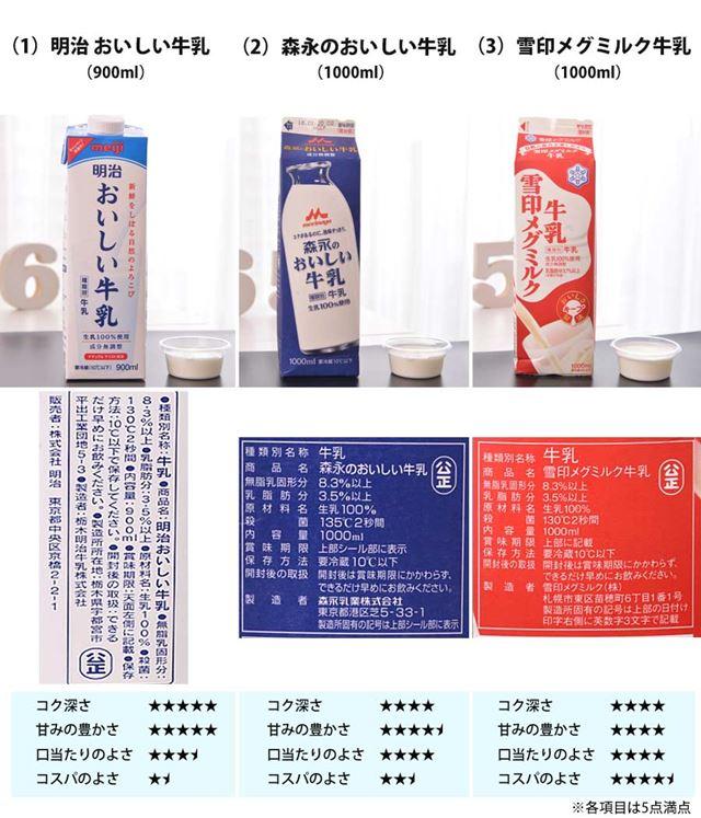 (1)明治 おいしい牛乳 900ml(2)森永のおいしい牛乳 1000ml(3)雪印メグミルク牛乳 1000ml