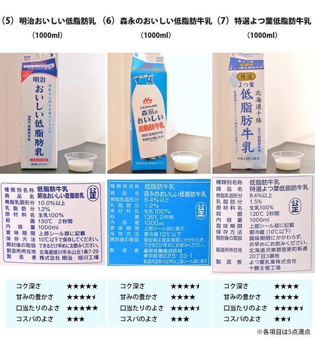 (5)明治おいしい低脂肪乳 1000ml(6)森永のおいしい低脂肪牛乳 1000ml(7) 特選よつ葉低脂肪牛乳 1000ml