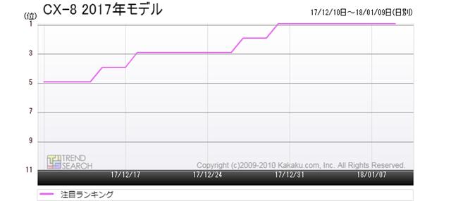 図2:マツダ「CX-8」の人気ランキング推移(過去1か月)