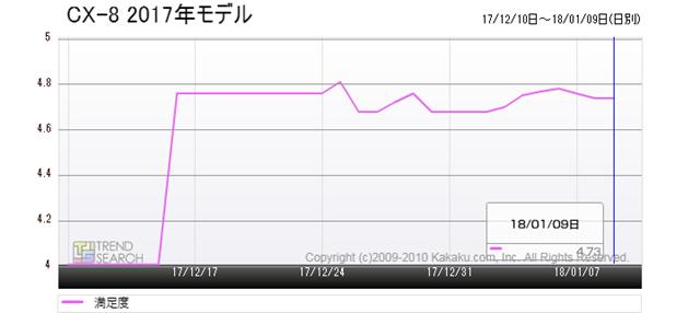 図3:マツダ「CX-8」のユーザー満足度推移(過去1か月)