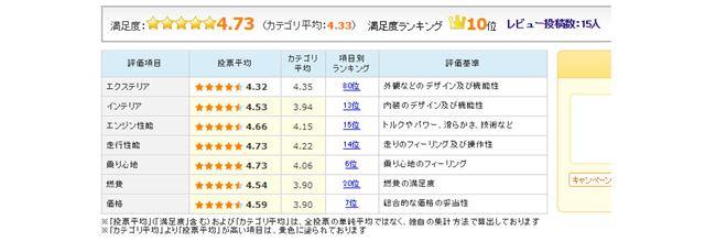 図4:マツダ「CX-8」のユーザーレビュー(2018年1月10日時点)