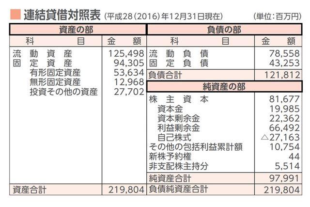 バランスシートのイメージ。日本証券業協会「サクサクわかる! 資産運用と証券投資スタートブック(2017年9月版)から引用し、一部修正