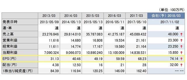 カカクコムの1株あたり純利益(EPS)の推移。カブドットコム証券より引用