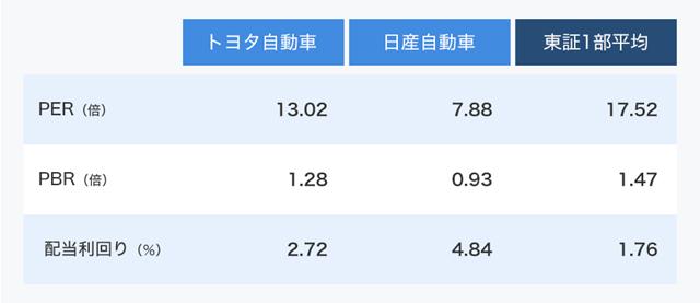 (注)東証1部の平均値は1月10日付日本経済新聞から引用