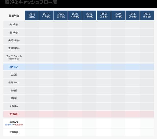 キャッシュフロー表の一例