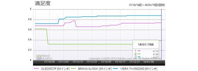 図4:55型有機ELテレビ・主要3モデルのユーザー満足度数推移(過去3か月)