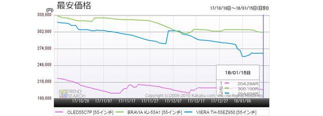 図1:55型有機ELテレビ・主要3モデルの最安価格推移(過去3か月)