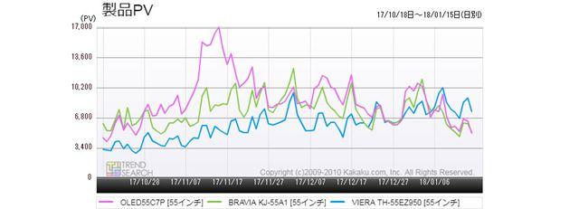 図2:55型有機ELテレビ・主要3モデルのアクセス数推移(過去3か月)