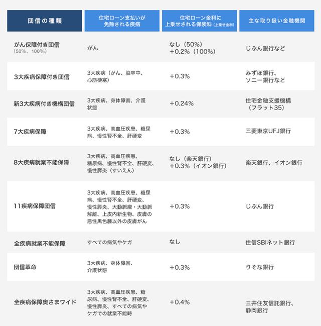 団信の比較の表