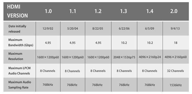 HDMI 2.0までの主な仕様