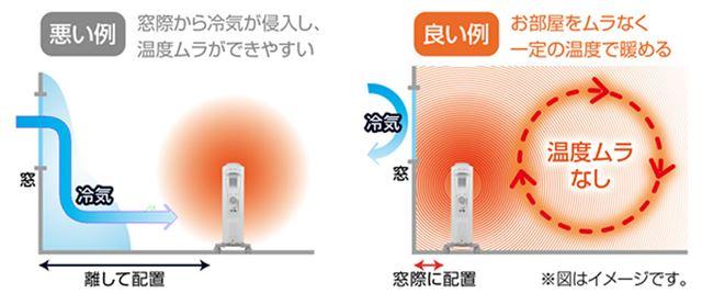 冷気の発生場所にオイルヒーターを設置するのが暖房効率を上げるコツのひとつ(画像はデロンギより)