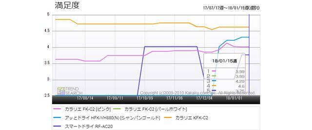 図5:「布団乾燥機」カテゴリーにおける人気5製品のユーザー満足度推移(過去6か月)